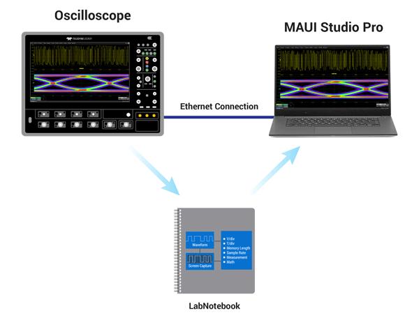 "Программное обеспечение MAUI Studio - ""Осциллограф на удаленке"""